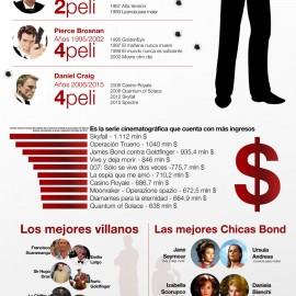 A 53 años del estreno de Dr. No. James Bond. Infografía.
